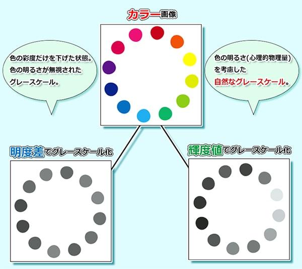 Photoshopのカラーモードを使って輝度値を基に色調を調整する方法 ...